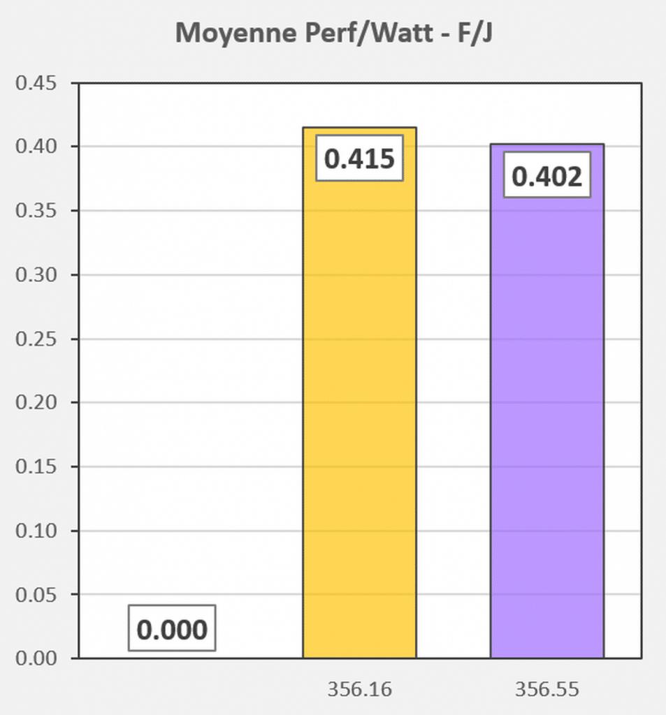 Test pilotes GeForce 356.16 VS 356.55 performances par Watts Fortnite