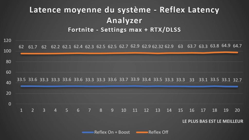 Test NVIDIA Reflex Latency Analyzer sur Fortnite