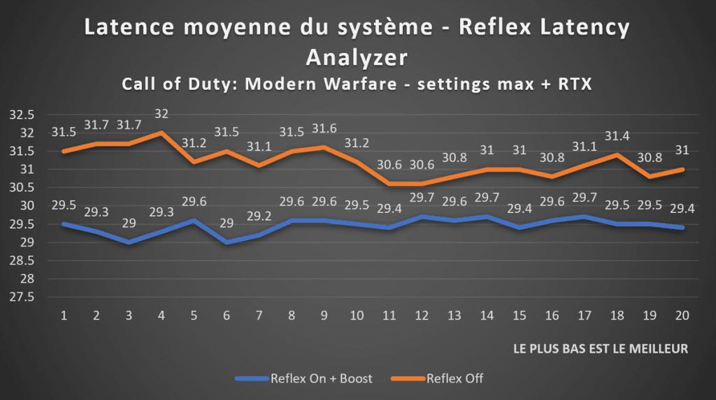 Test NVIDIA Reflex Latency Analyzer sur Call of Duty