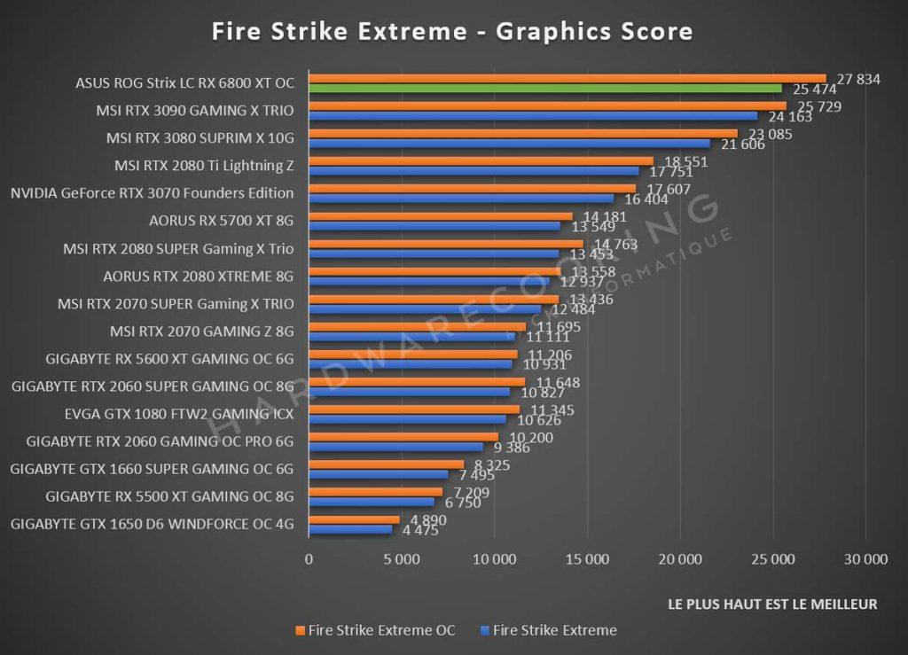Test ASUS ROG Strix LC RX 6800 XT OC Fire Strike Extreme