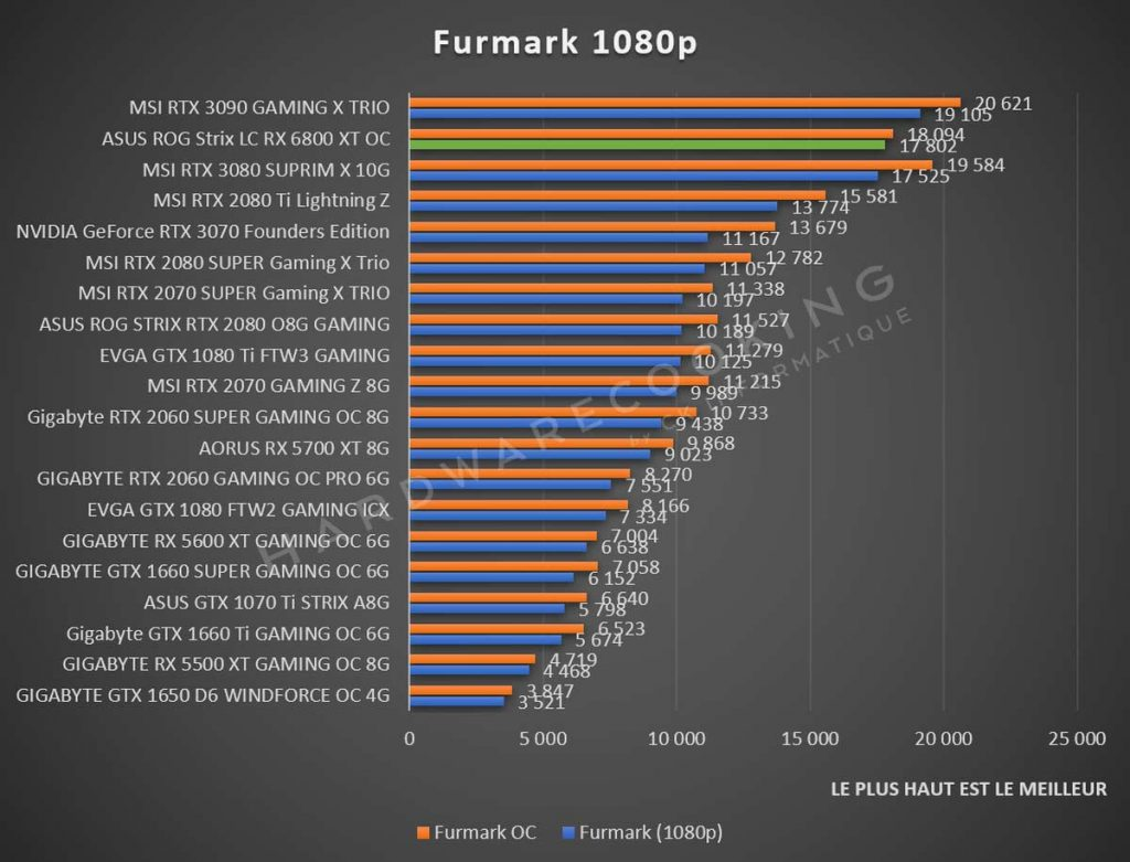 benchmark Furmark 1080p