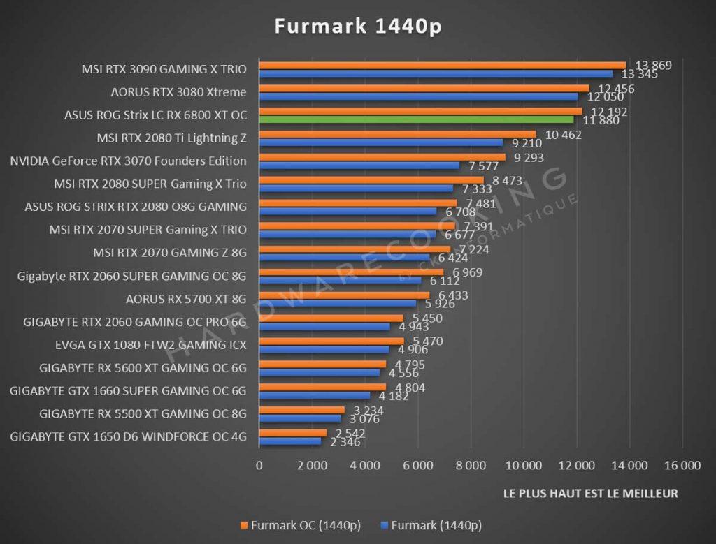 benchmark Furmark 1440p