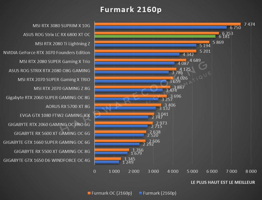 benchmark Furmark 2160p