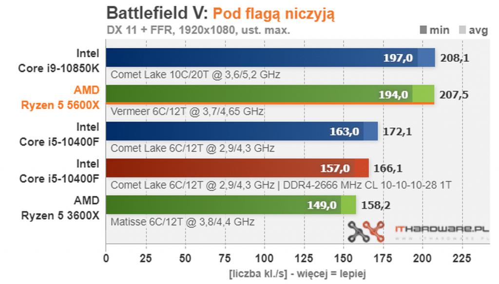 benchmark Battlefield V