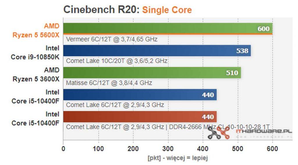 test AMD Ryzen 5 5600X benchmark Cinebench R20