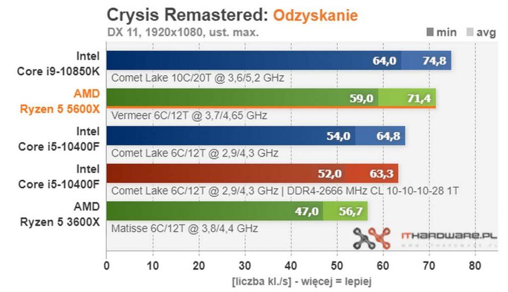 test AMD Ryzen 5 5600X Crysis