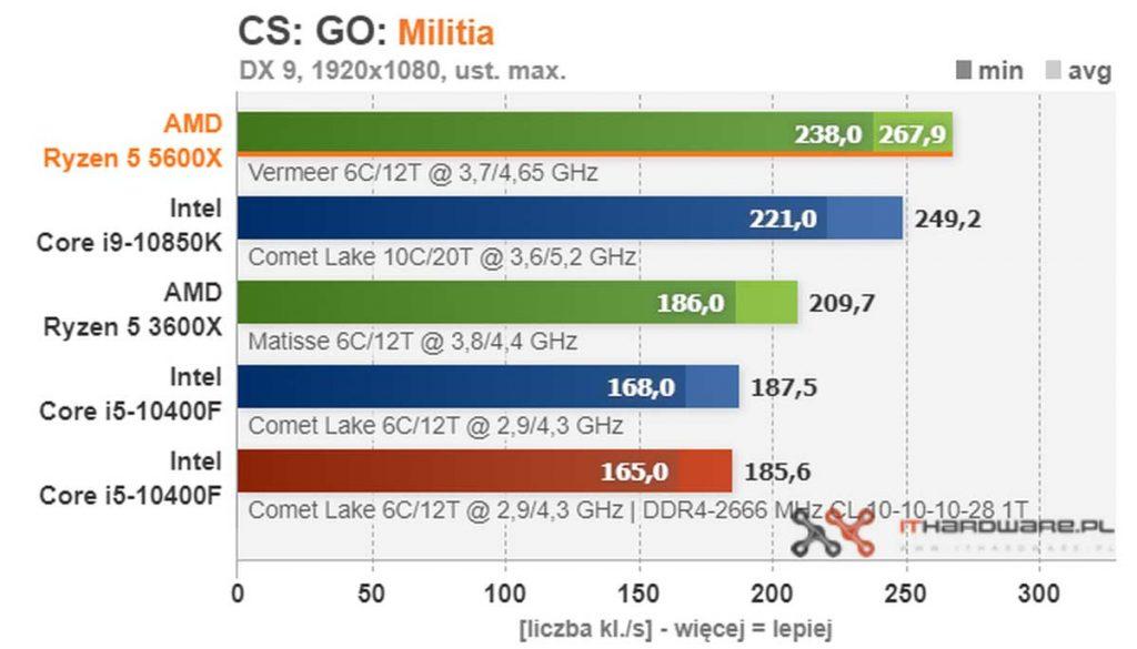 test AMD Ryzen 5 5600X CS GO