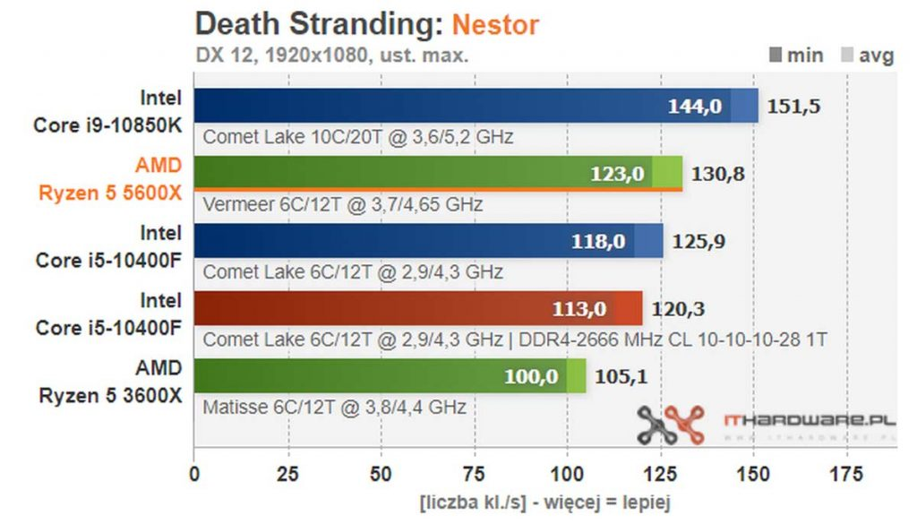 test AMD Ryzen 5 5600X Death Stranding