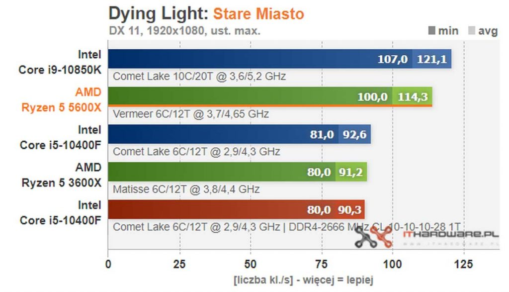 test AMD Ryzen 5 5600X Dying Light