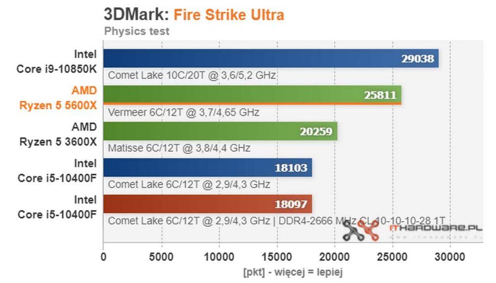 test AMD Ryzen 5 5600X Fire Strike Ultra