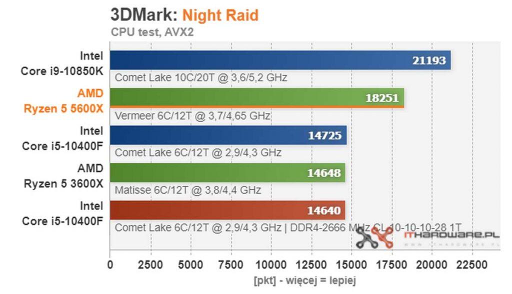 test AMD Ryzen 5 5600X Night Raid
