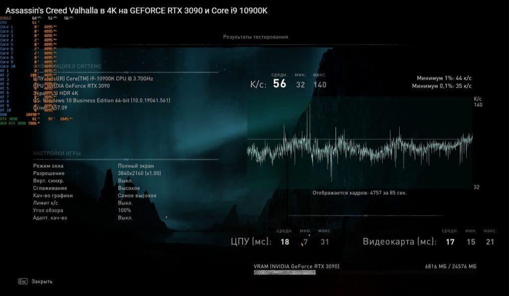 Assassin's Creed Valhalla benchmark RTX 3090