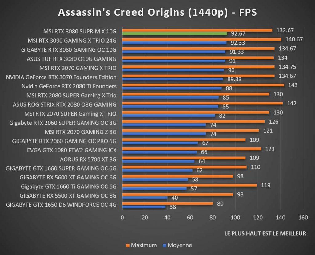 Benchmark MSI RTX 3080 SUPRIM Assassin's Creed 1440p