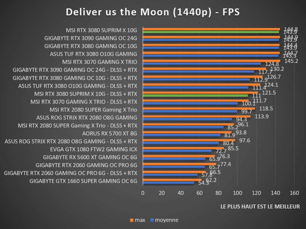 Benchmark MSI RTX 3080 SUPRIM X Deliver us the Moon 1440p
