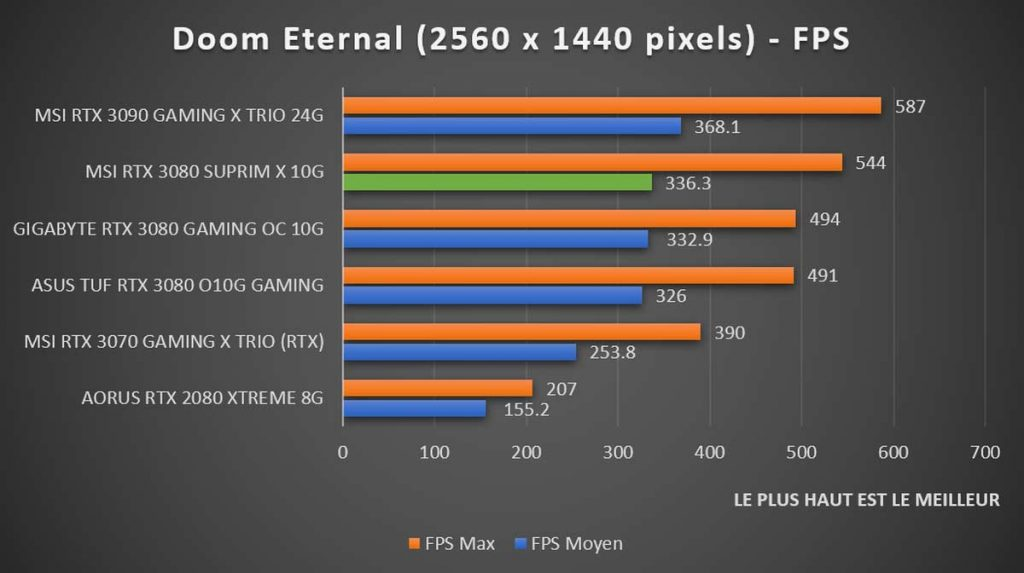 Benchmark MSI RTX 3080 SUPRIM X Doom Eternal 1440p