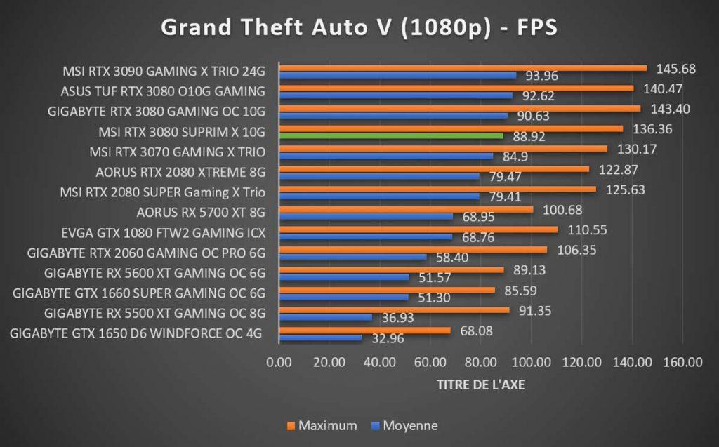 Benchmark MSI RTX 3080 SUPRIM X Grand Theft Auto V 1080p
