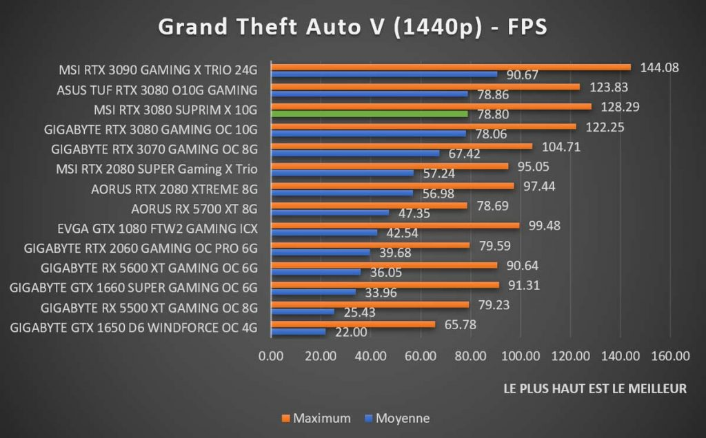 Benchmark MSI RTX 3080 SUPRIM X Grand Theft Auto V 1440p