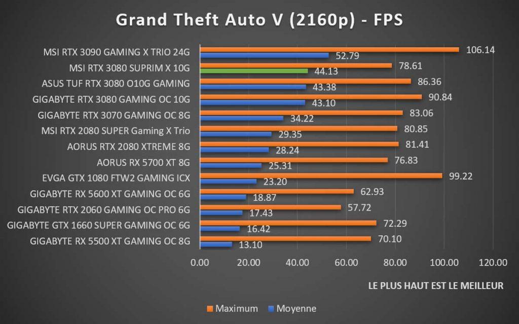 Benchmark MSI RTX 3080 SUPRIM X Grand Theft Auto V 2160p