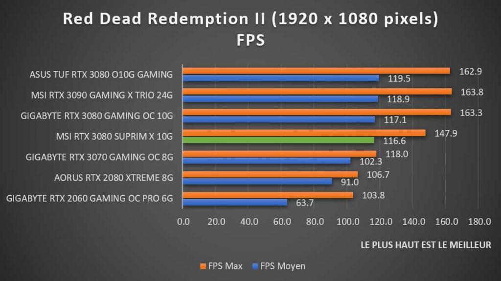 Benchmark MSI RTX 3080 SUPRIM X Red Dead Redemption II 1080p