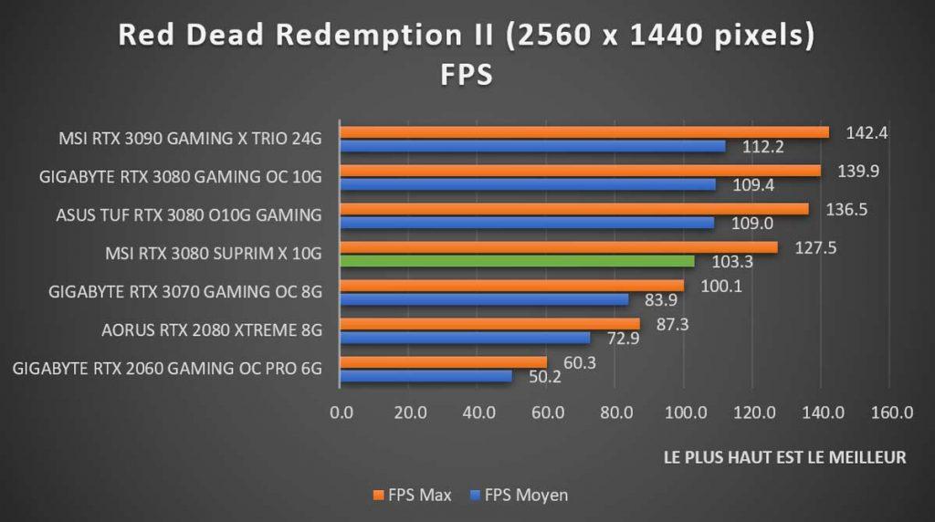 Benchmark MSI RTX 3080 SUPRIM X Red Dead Redemption II 1440p