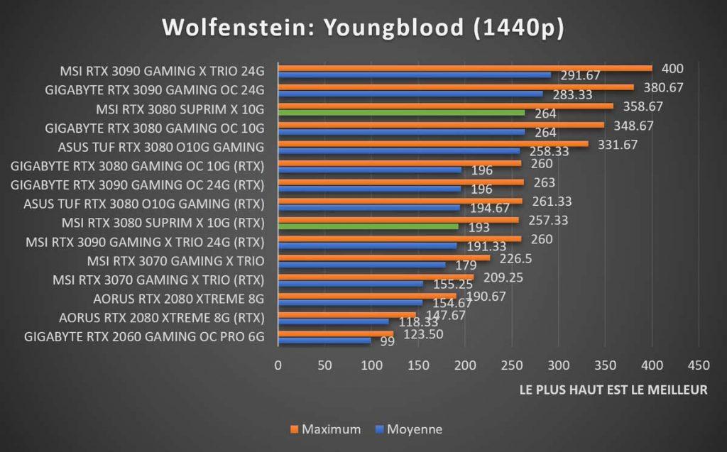 Benchmark MSI RTX 3080 SUPRIM X Wolfenstein 1440p