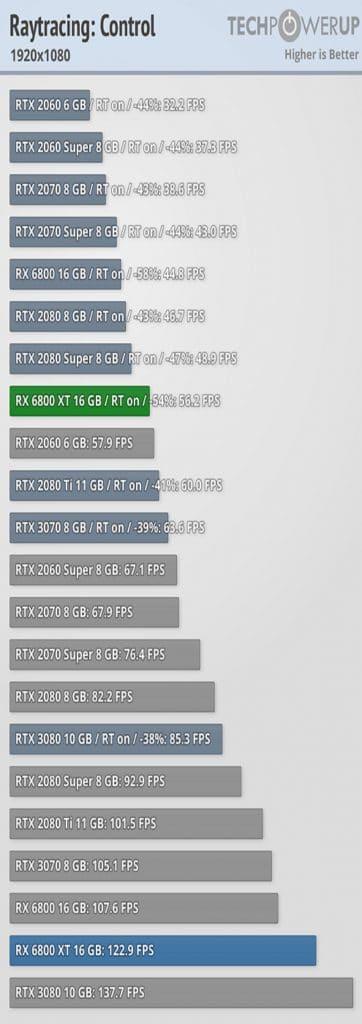Test AMD RADEON RX 6800 XT benchmark Ray Tracing