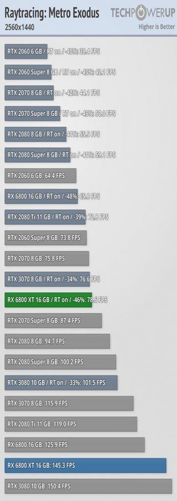 Test AMD RADEON RX 6800 XT 1440p