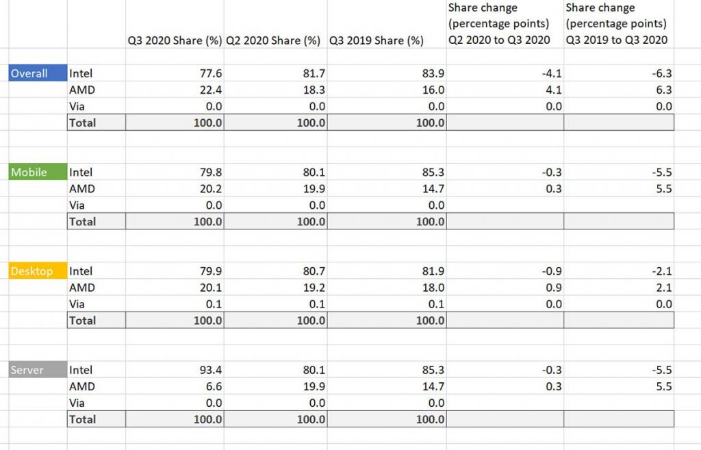 Market Share x86 Q2 2020