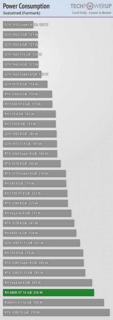 Test consommation AMD RADEON RX 6800