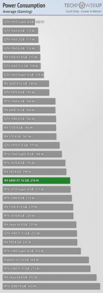 Test consommation AMD RADEON RX 6800 XT