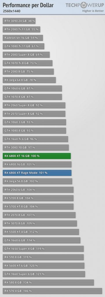 benchmark performance/prix AMD Radeon RX 6800