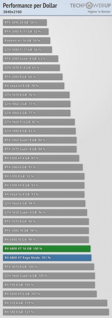 benchmark performance/prix AMD Radeon RX 6800 2160p