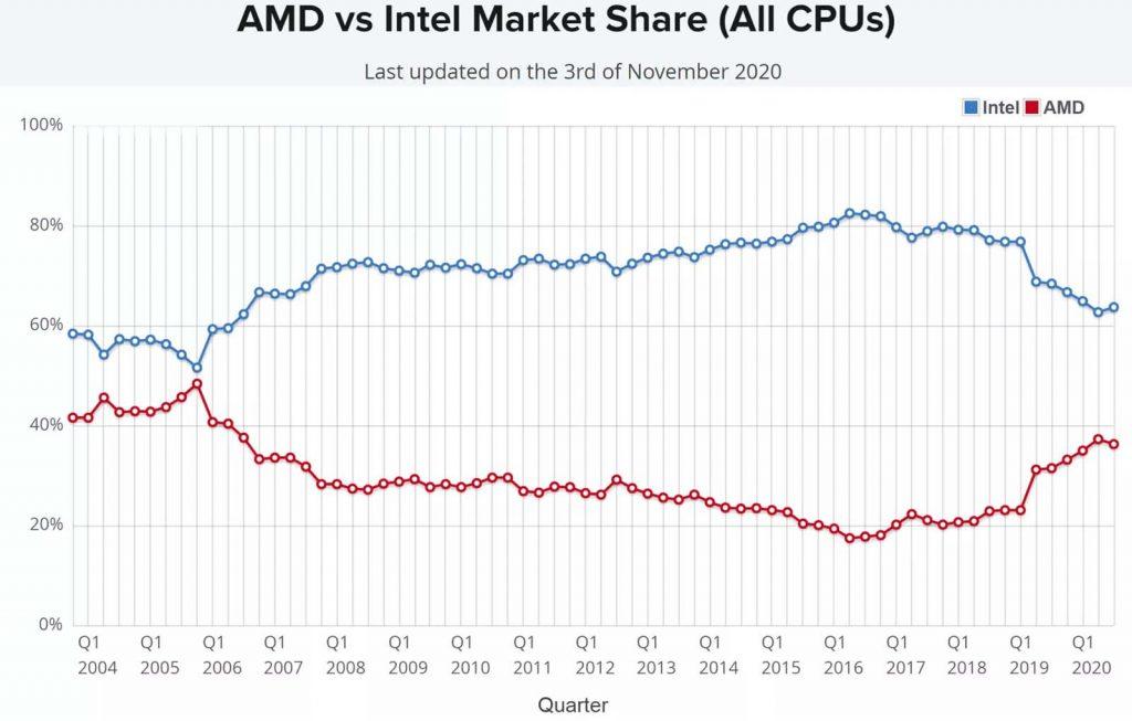 Market Share x86 nov 2020