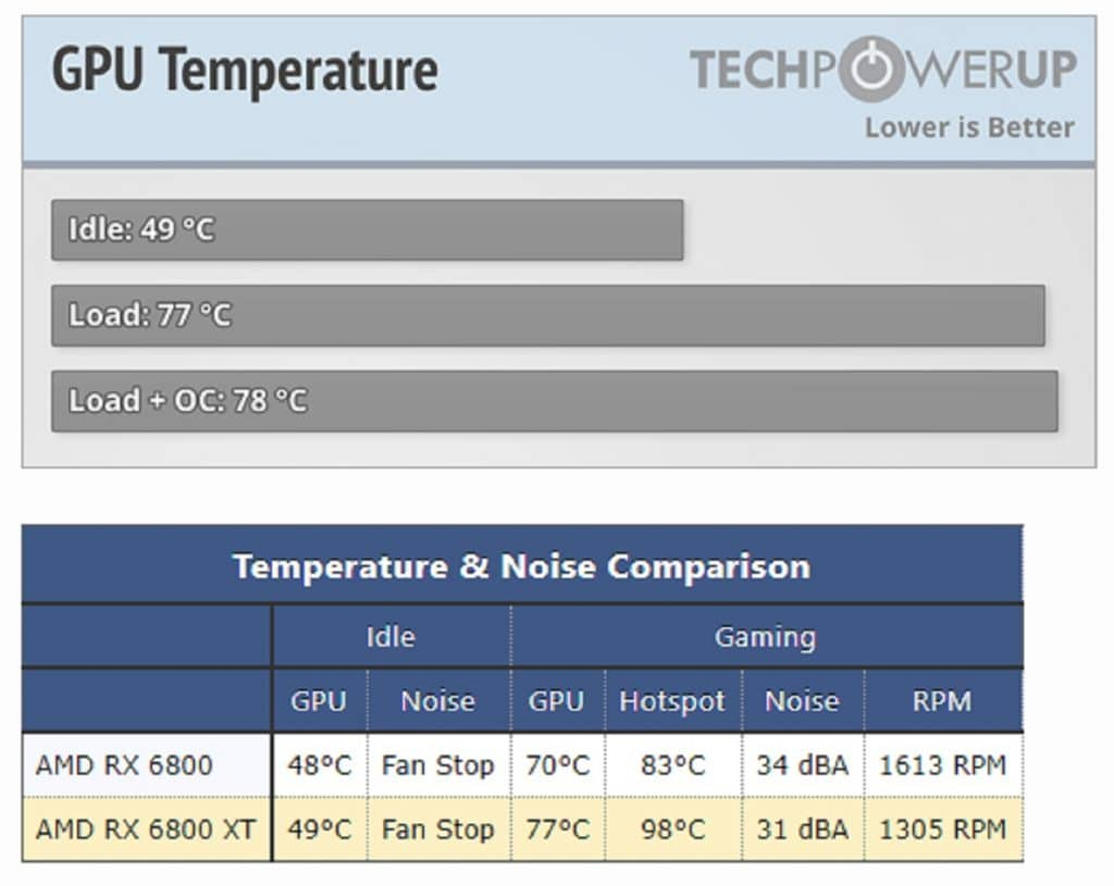 Test température AMD RADEON RX 6800 XT