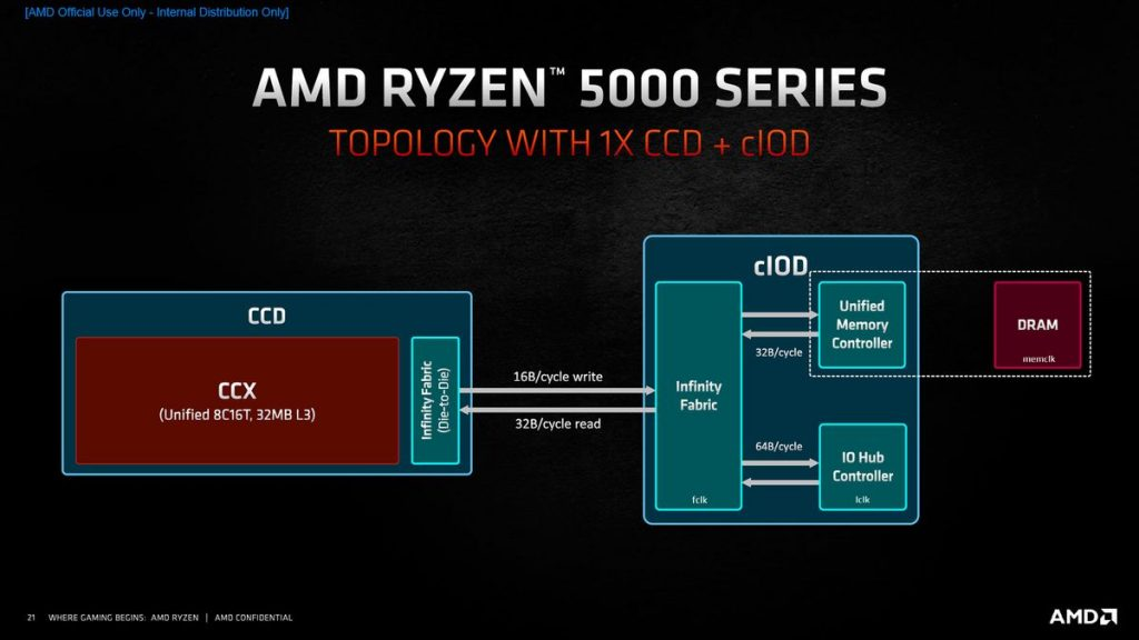Architecture Zen 3 AMD Ryzen 5000