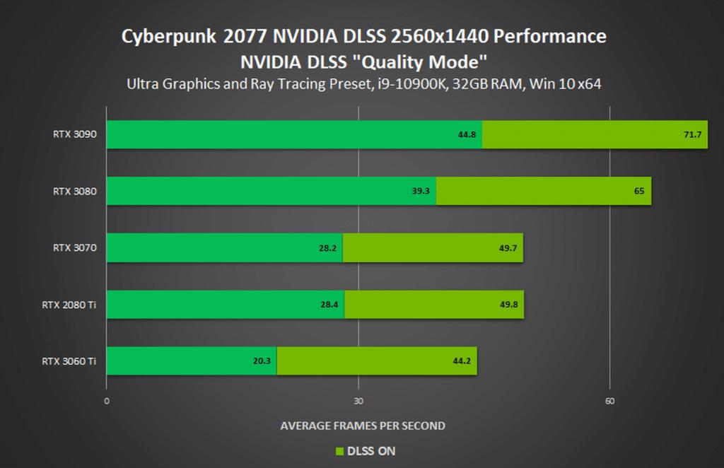 benchmark Cyberpunk 2077 1440p