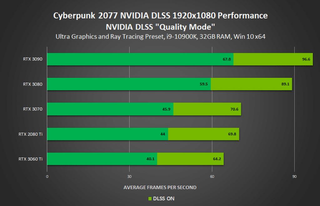 benchmark Cyberpunk 2077 1080p