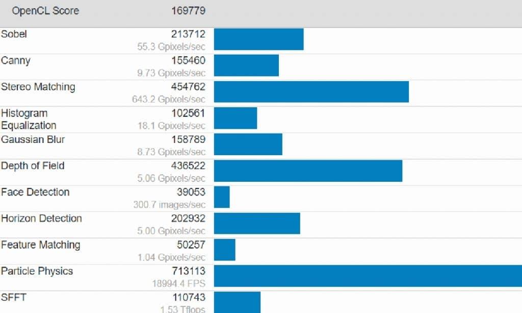 Performance AMD Radeon RX 6900 XT