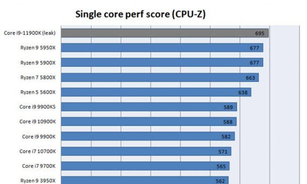 Benchmark Intel Core i9-11900K CPU-Z MONO