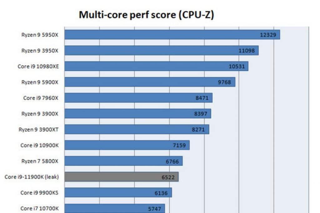Benchmark Intel Core i9-11900K CPU-Z MULTI