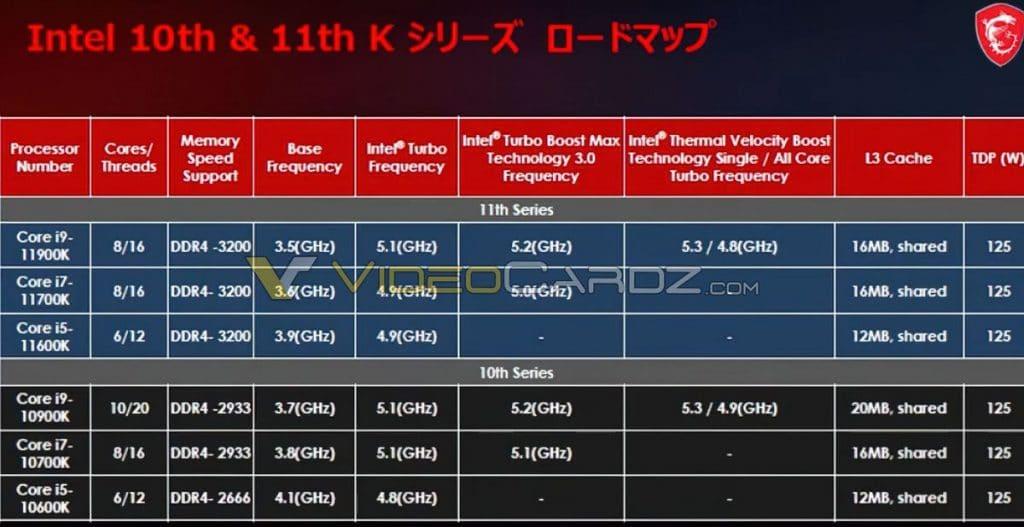 Caractéristiques Intel Rocket Lake-S