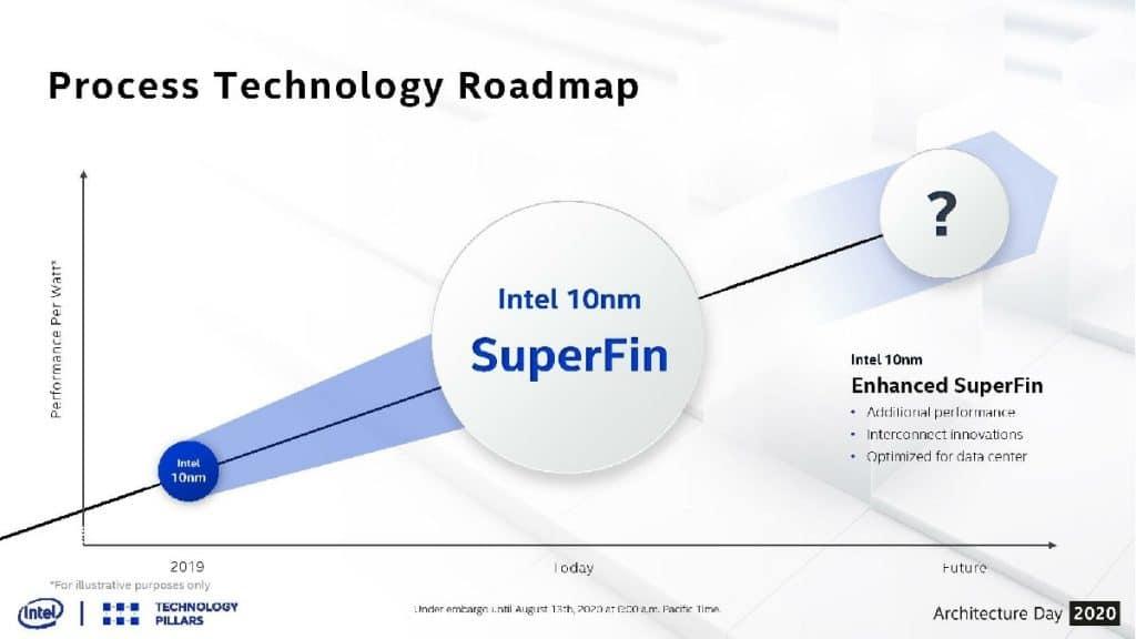 Intel 10nm SuperFin