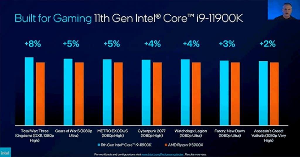Intel Core i9-11900K vs AMD Ryzen 5900X