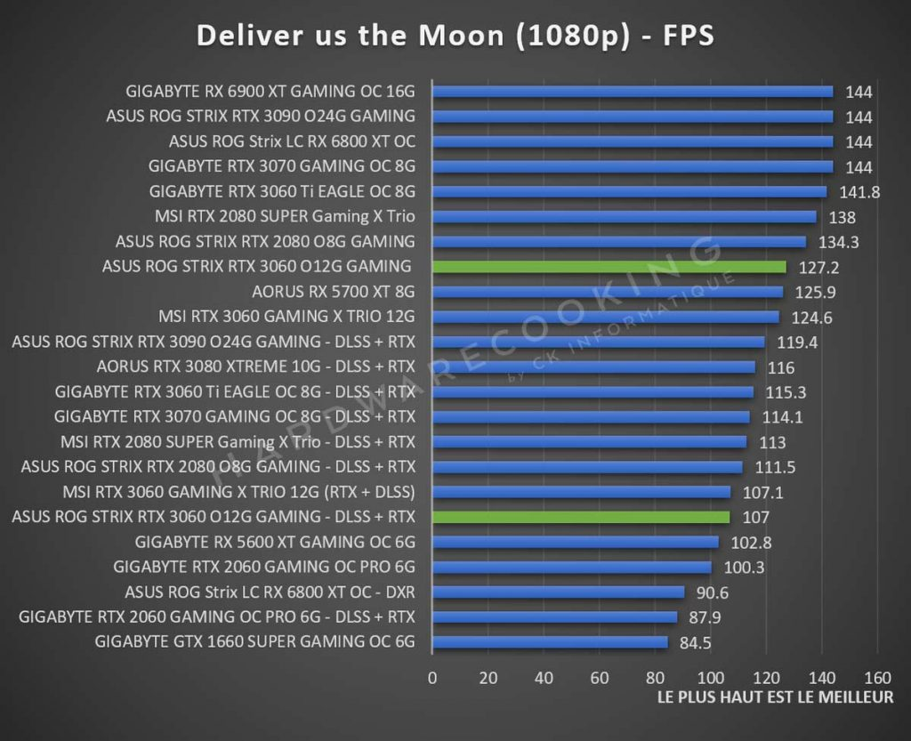 Benchmark ASUS ROG Strix RTX 3060 Deliver us the Moon 1080p