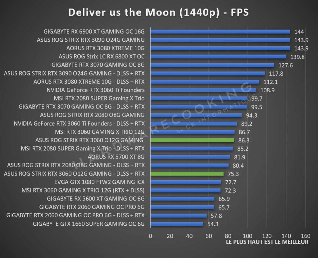 Benchmark ASUS ROG Strix RTX 3060 Deliver us the Moon 1440p