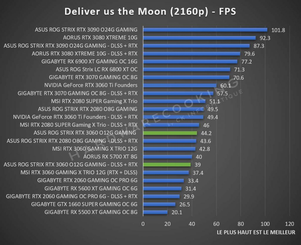 Benchmark ASUS ROG Strix RTX 3060 Deliver us the Moon 2160p