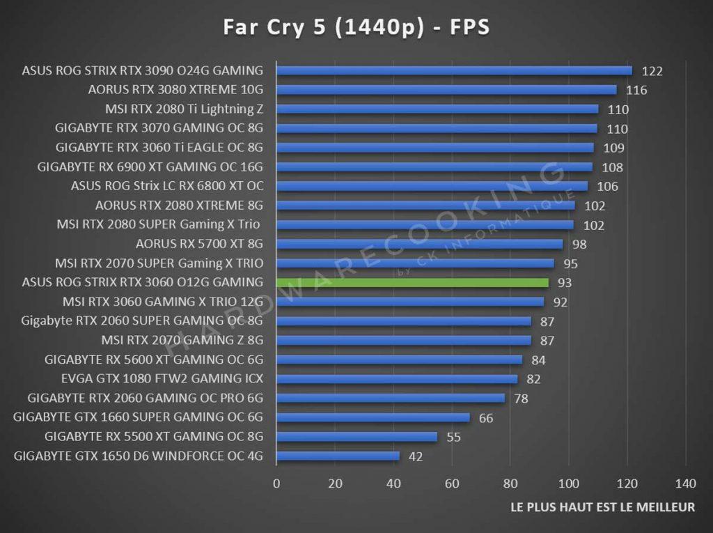 Benchmark ASUS ROG Strix RTX 3060 Far Cry 5 1440p