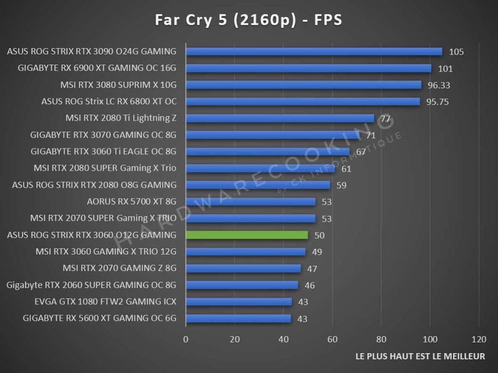 Benchmark ASUS ROG Strix RTX 3060 Far Cry 5 2160p