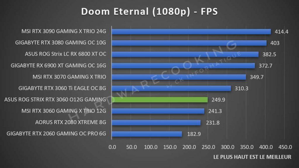 Benchmark ASUS ROG Strix RTX 3060 Doom Eternal 1080p