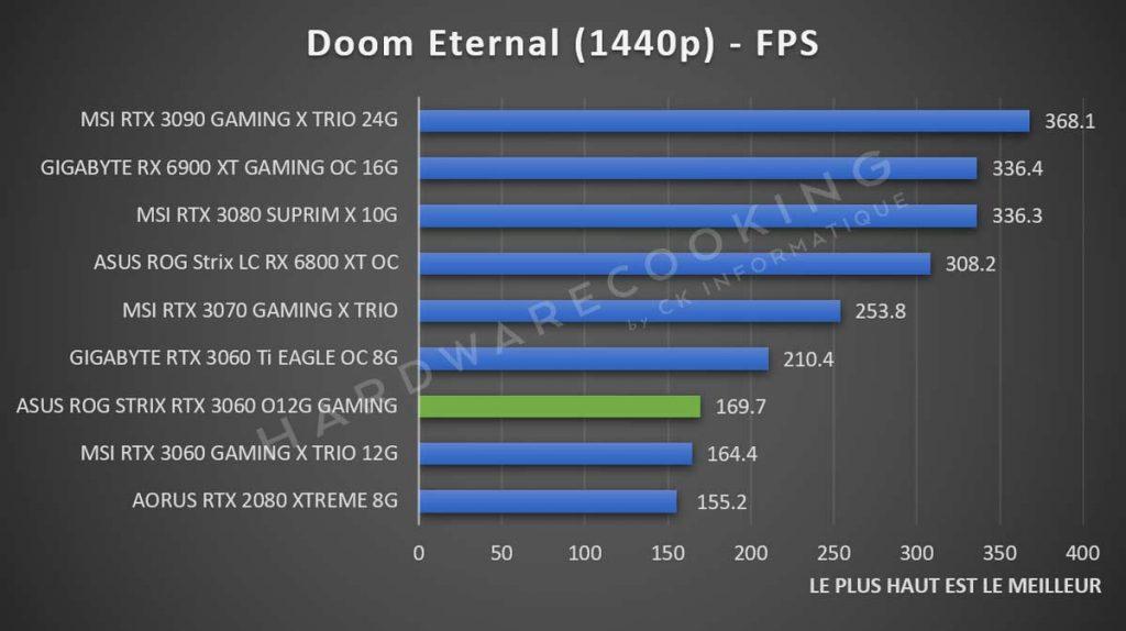 Benchmark ASUS ROG Strix RTX 3060 Doom Eternal 1440p